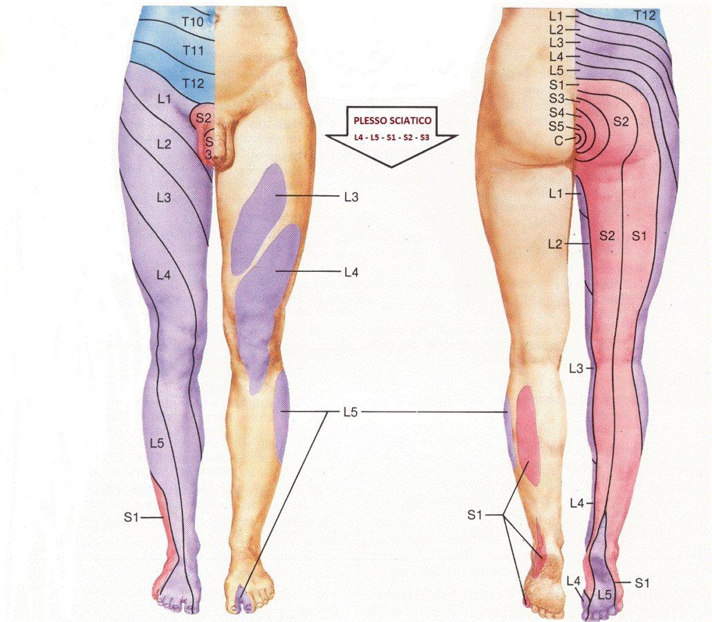 Trattamento di sintomi di trombosi a mano